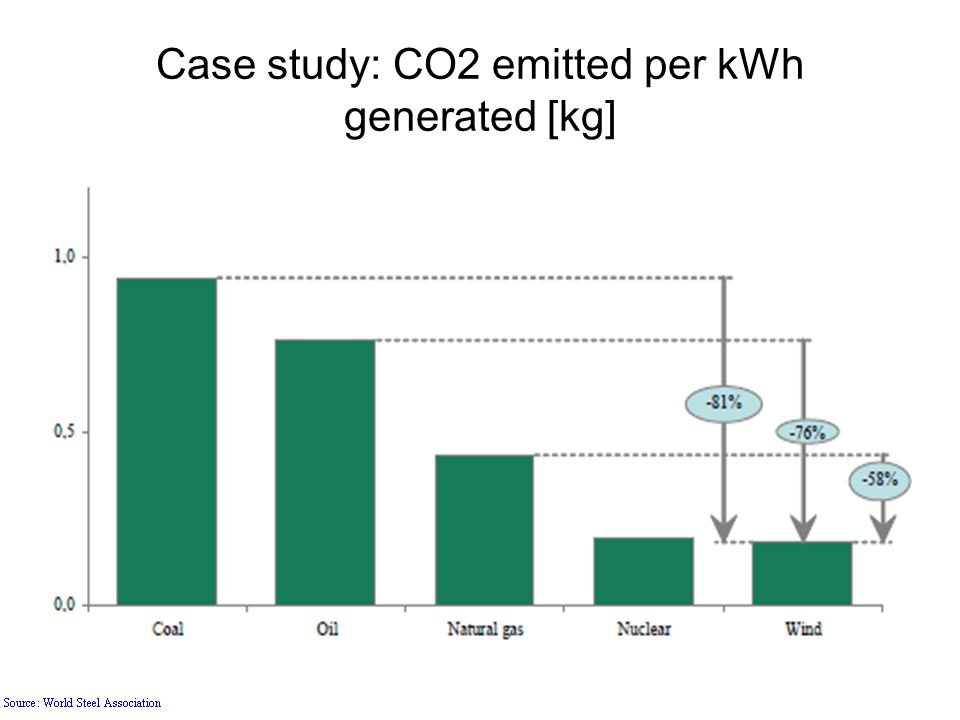 Case study: CO2 emitted per kWh generated [kg]